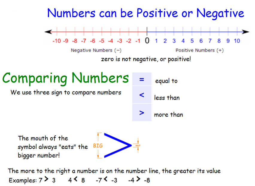 Negative and Positive Numbers